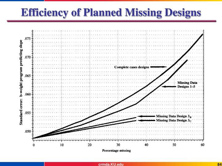 Efficiency of Planned Missing Designs