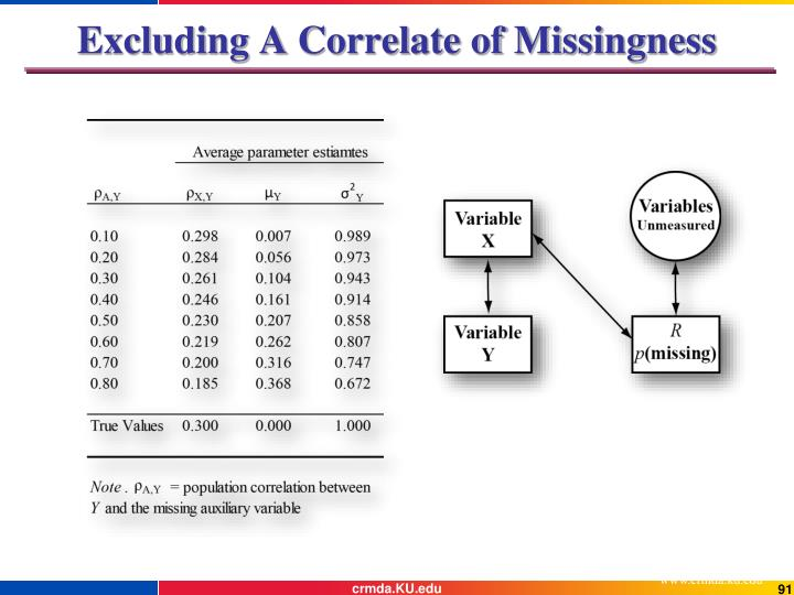 Excluding A Correlate of Missingness