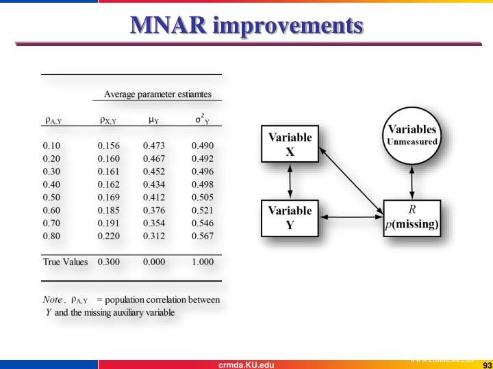 MNAR improvements