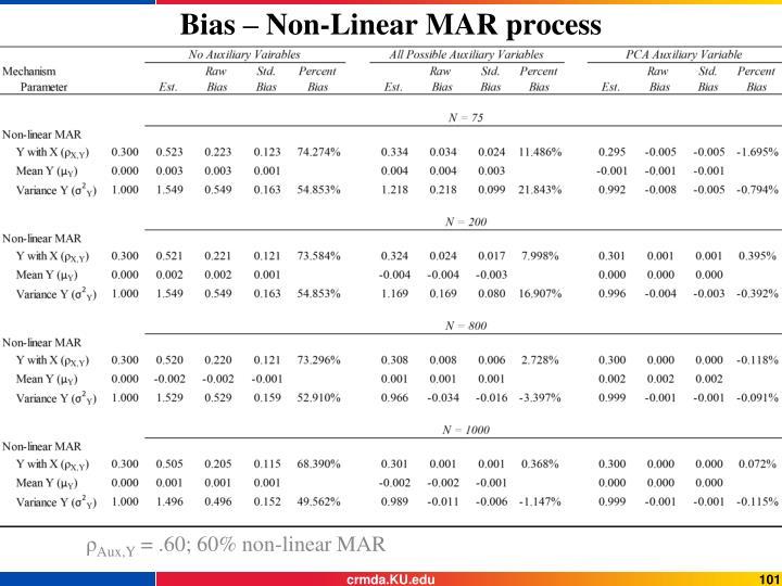 Bias – Non-Linear MAR process