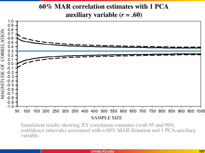 60% MAR correlation estimates with 1 PCA auxiliary variable (