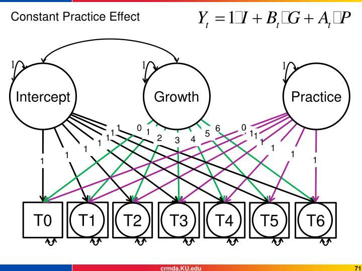 Constant Practice Effect