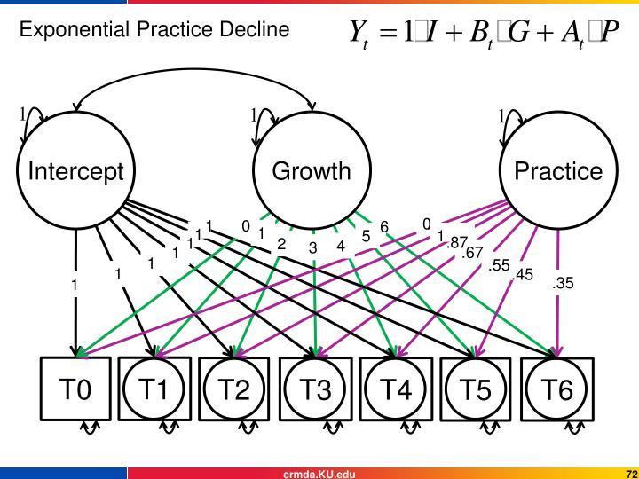 Exponential Practice Decline