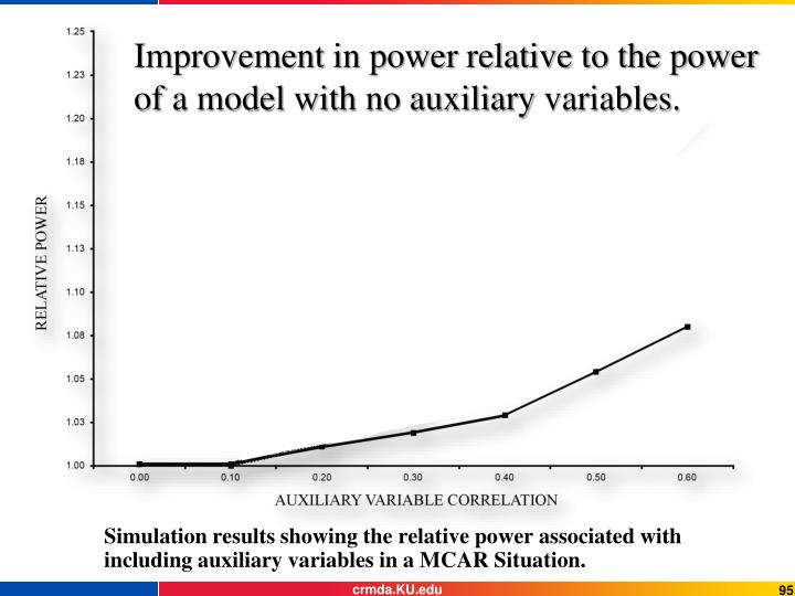 Improvement in power relative to the power of a model with no auxiliary