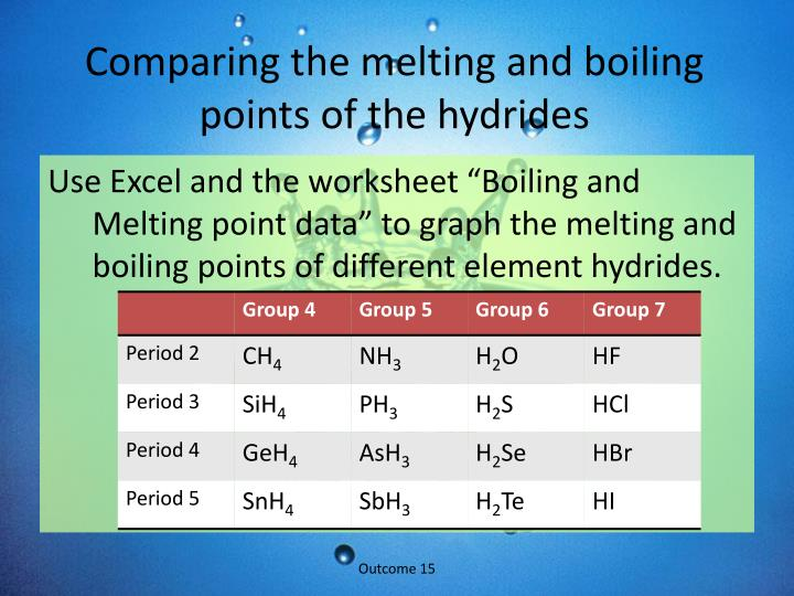 Comparing the melting and boiling points of the hydrides