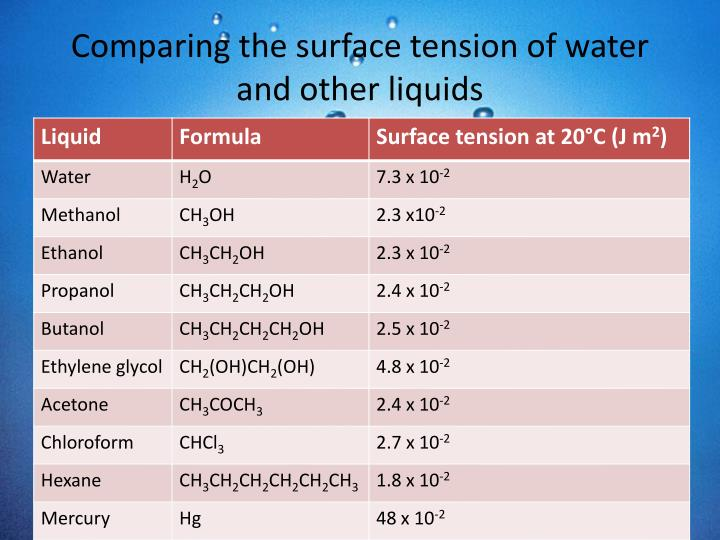 Comparing the surface tension of water and other liquids