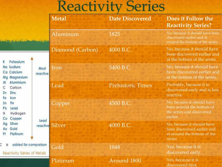 Reactivity Series