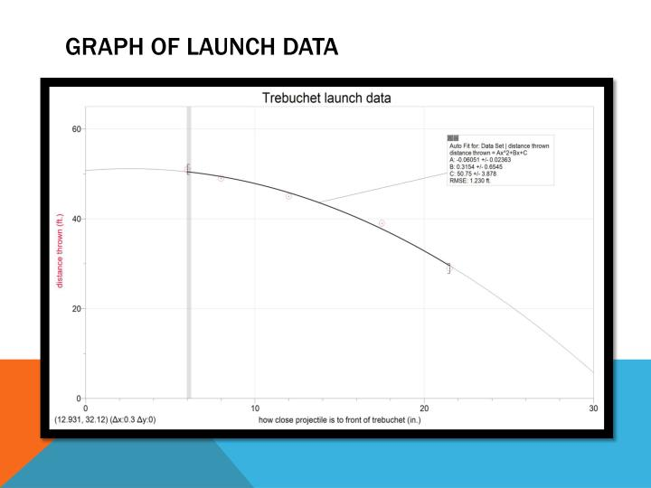 Graph of Launch data
