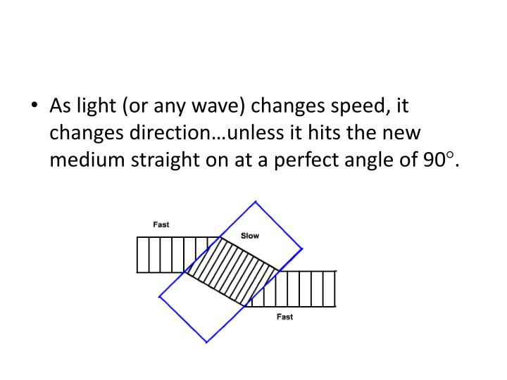 As light (or any wave) changes speed, it changes direction…unless it hits the new medium straight on at a perfect angle of 90