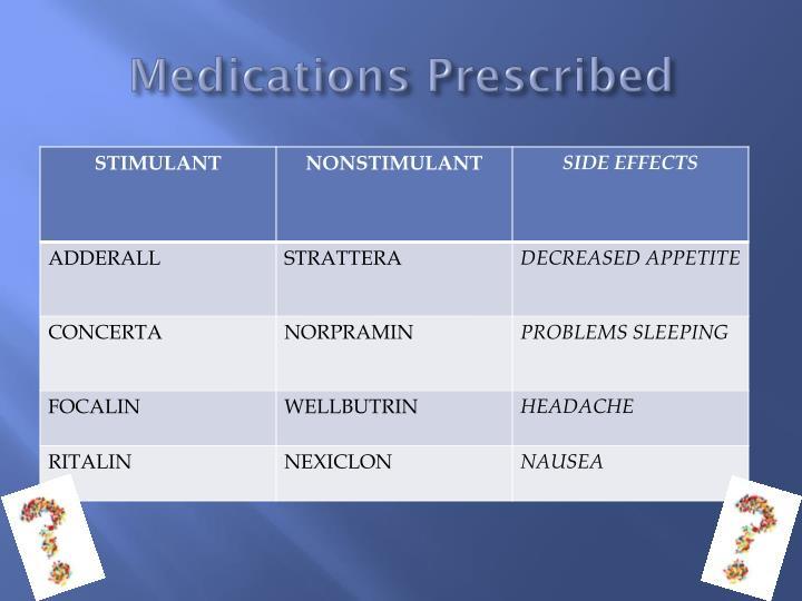 Medications Prescribed