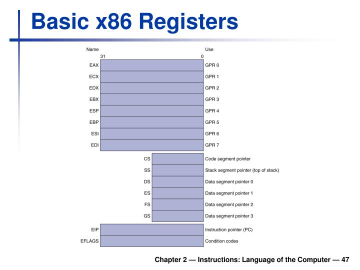 Basic x86 Registers