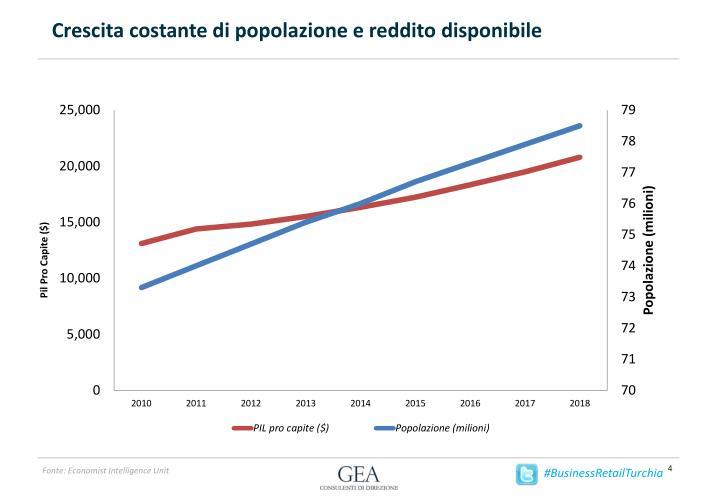 Crescita costante di popolazione e reddito disponibile