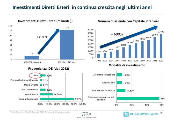 Investimenti Diretti Esteri: in continua crescita negli ultimi anni
