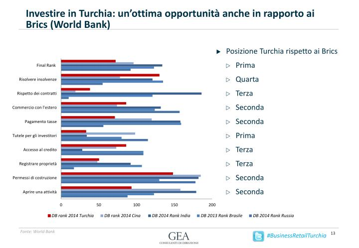 Investire in Turchia: un'ottima opportunità anche in rapporto ai
