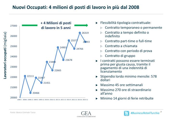 Nuovi Occupati: 4 milioni di posti di lavoro in più dal 2008