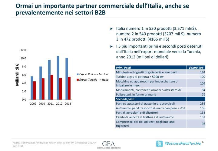 Ormai un importante partner commerciale dell'Italia, anche se prevalentemente nei settori B2B