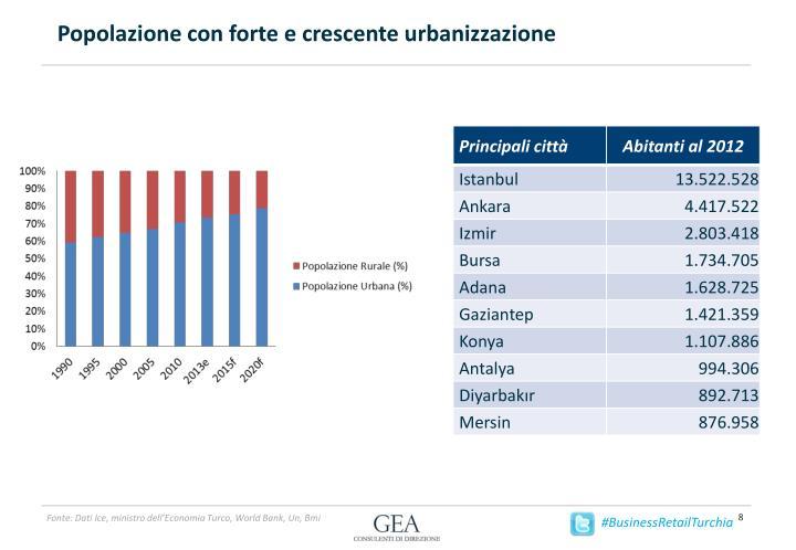 Popolazione con forte e crescente urbanizzazione