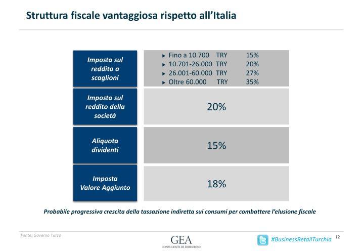 Struttura fiscale vantaggiosa rispetto all'Italia