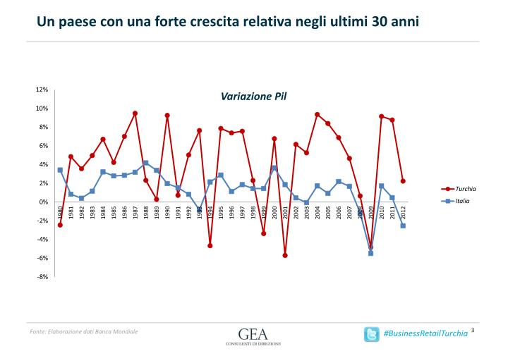 Un paese con una forte crescita relativa negli ultimi 30 anni