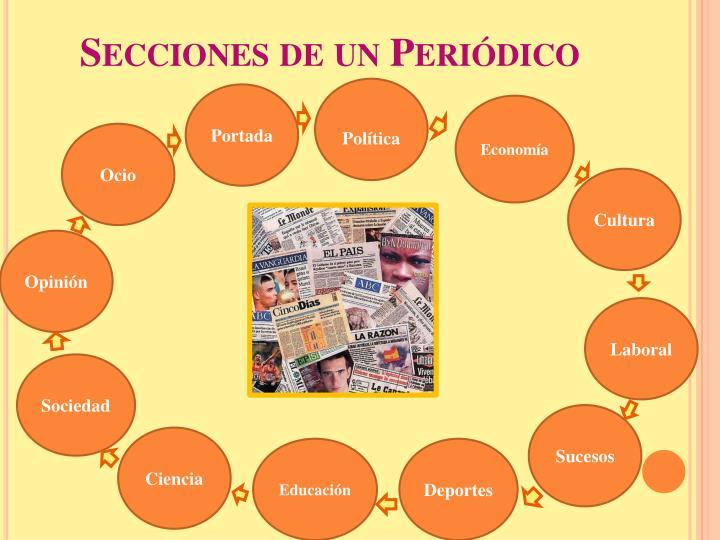 Secciones de un Periódico
