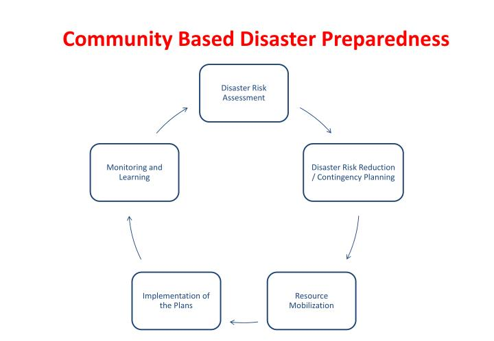 Community Based Disaster Preparedness