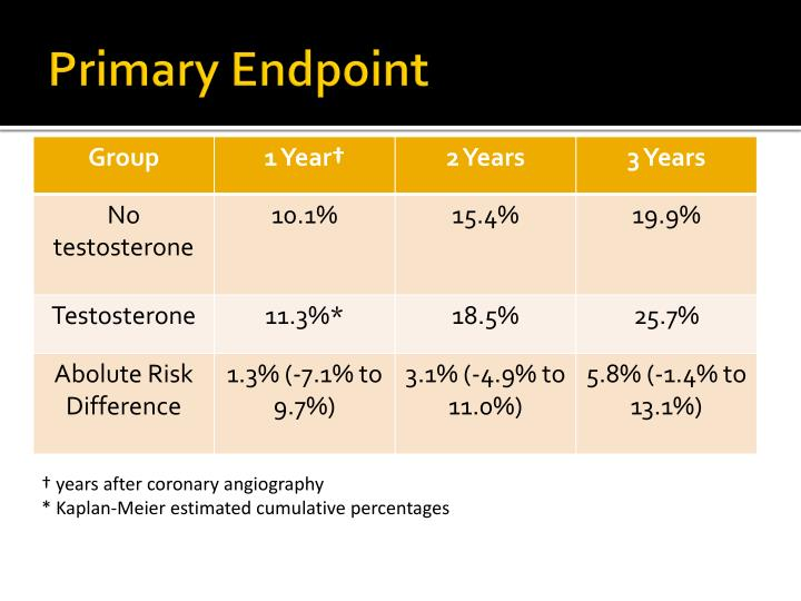 Primary Endpoint