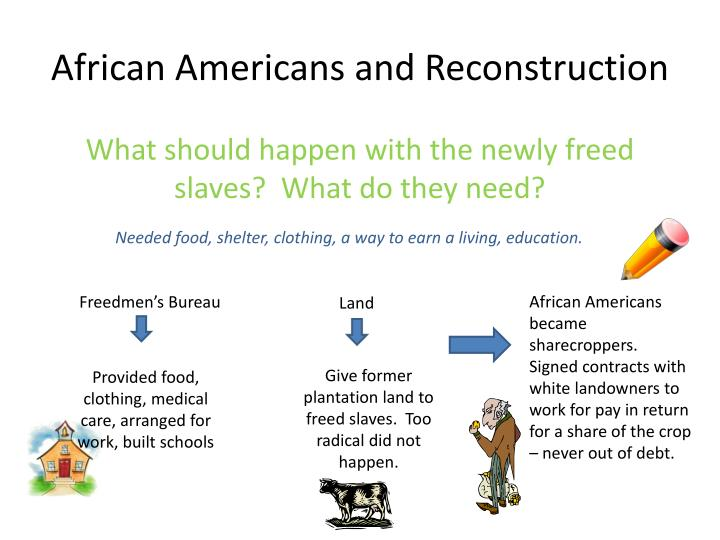 African Americans and Reconstruction