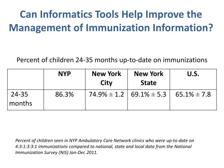 Can Informatics Tools Help Improve the Management of Immunization Information?