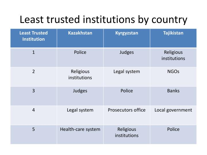 Least trusted institutions by country