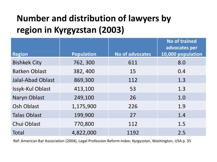 Number and distribution of lawyers by region in Kyrgyzstan (2003)
