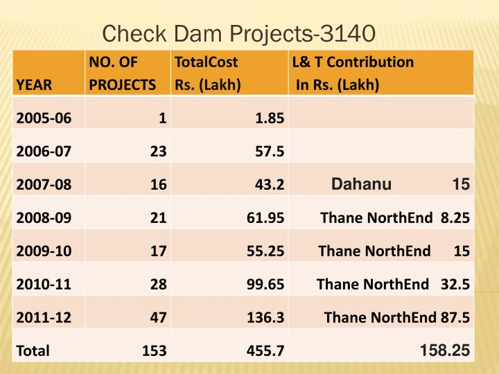 Check dam projects 3140