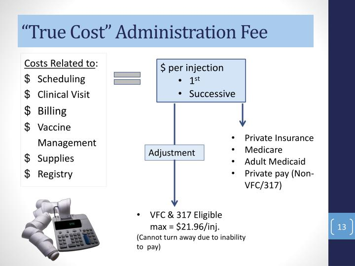 """True Cost"" Administration Fee"