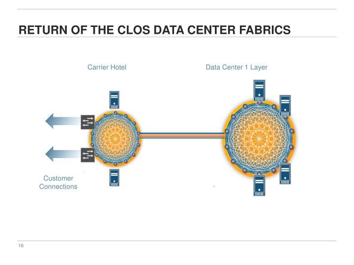 Return of the Clos data center Fabrics