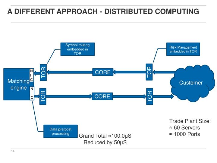A different approach - Distributed computing