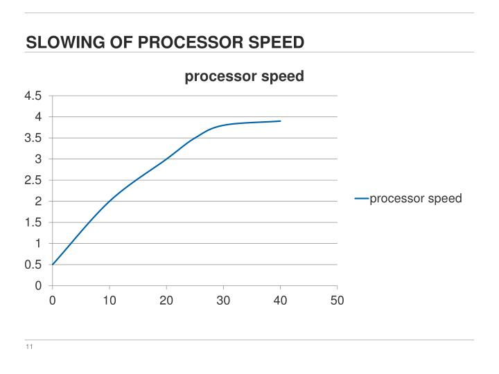 Slowing of processor speed