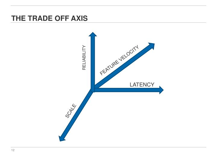 THE TRADE OFF AXIS