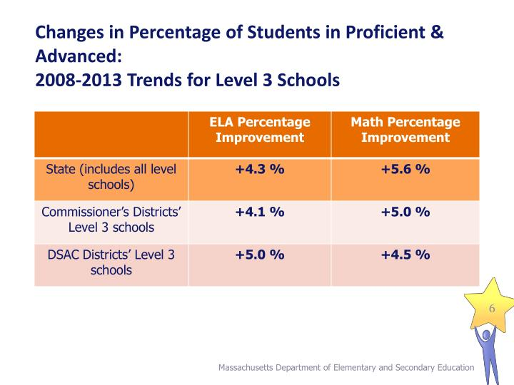 Changes in Percentage of Students in Proficient & Advanced: