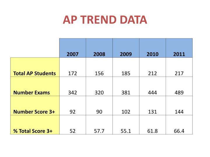 AP TREND DATA