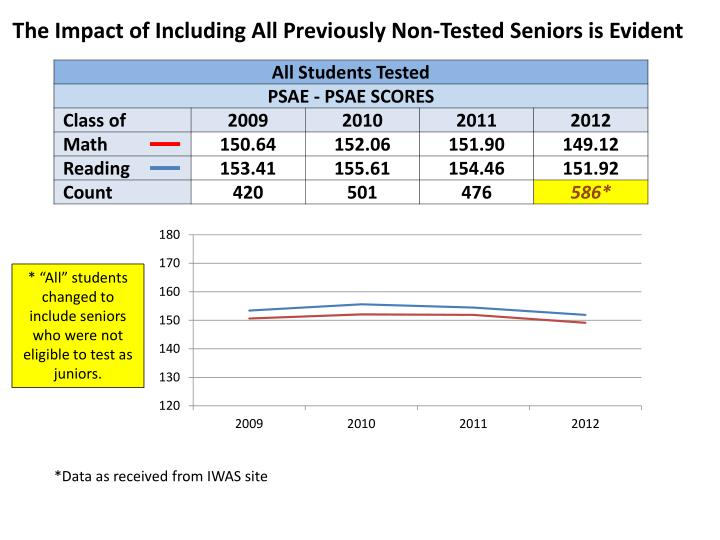 The Impact of Including All Previously Non-Tested Seniors is Evident