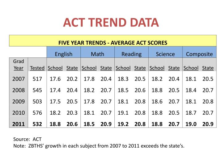 ACT TREND DATA
