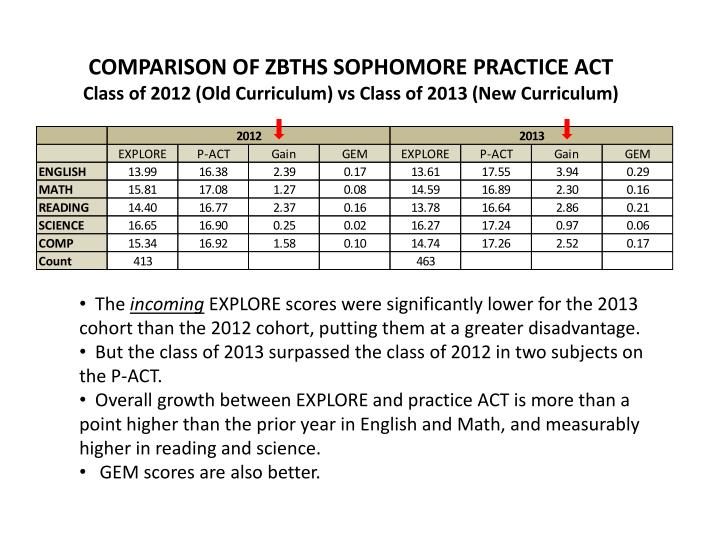 COMPARISON OF ZBTHS SOPHOMORE PRACTICE ACT