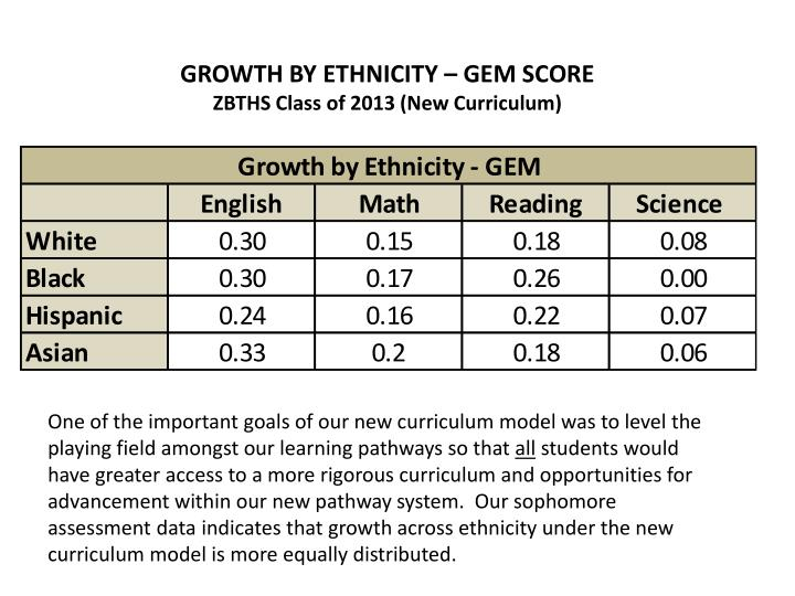 GROWTH BY ETHNICITY – GEM SCORE