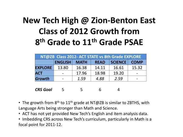 New Tech High @ Zion-Benton East