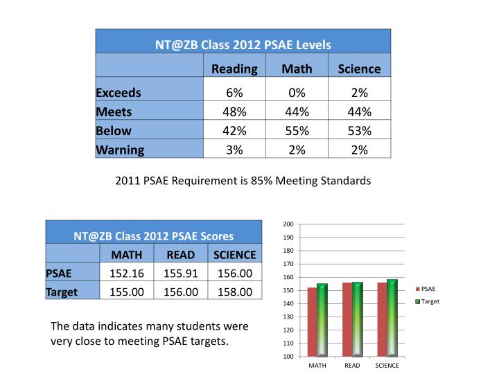 2011 PSAE Requirement is 85% Meeting Standards