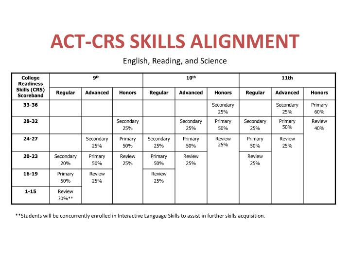 ACT-CRS SKILLS ALIGNMENT