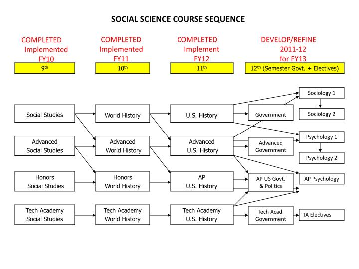 SOCIAL SCIENCE COURSE SEQUENCE
