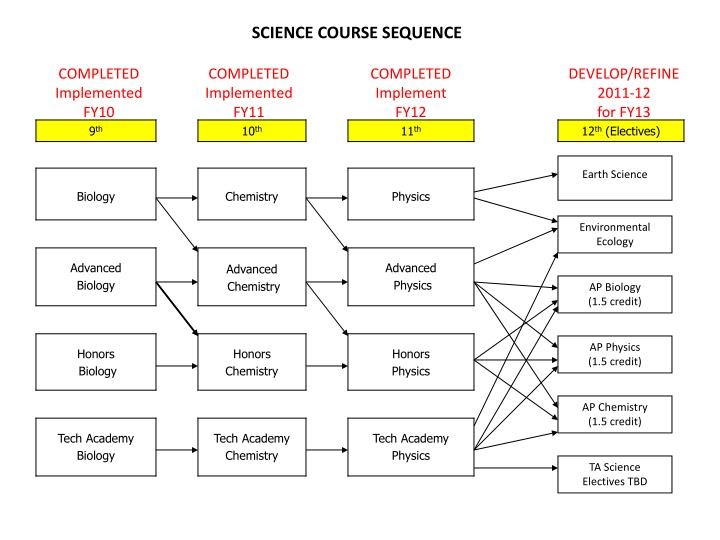 SCIENCE COURSE SEQUENCE