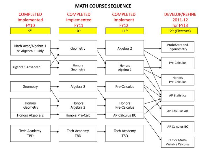 MATH COURSE SEQUENCE