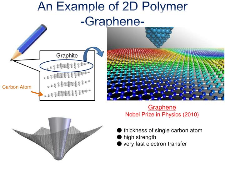 An Example of 2D Polymer