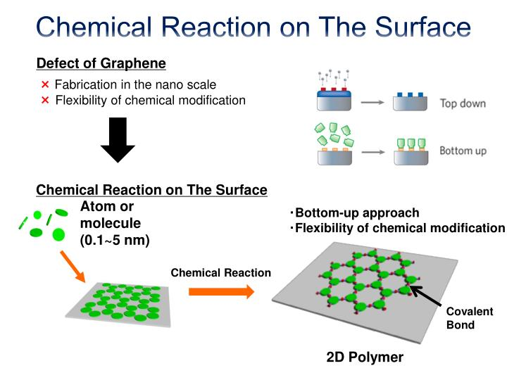 Chemical Reaction on The Surface
